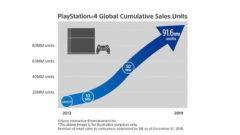 PlayStation 4 satışları rekora doğru ilerliyor!